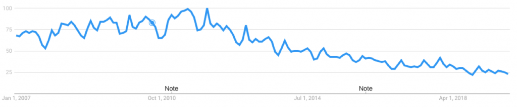 Google Trends Data for Airsoft